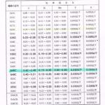 Bảng tra thành phần vật liệu theo tiêu chuẩn JIS (Nhật)