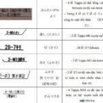 Các ký hiệu liên quan đến gia công lỗ trong bản vẽ theo tiêu chuẩn JIS của Nhật Bản