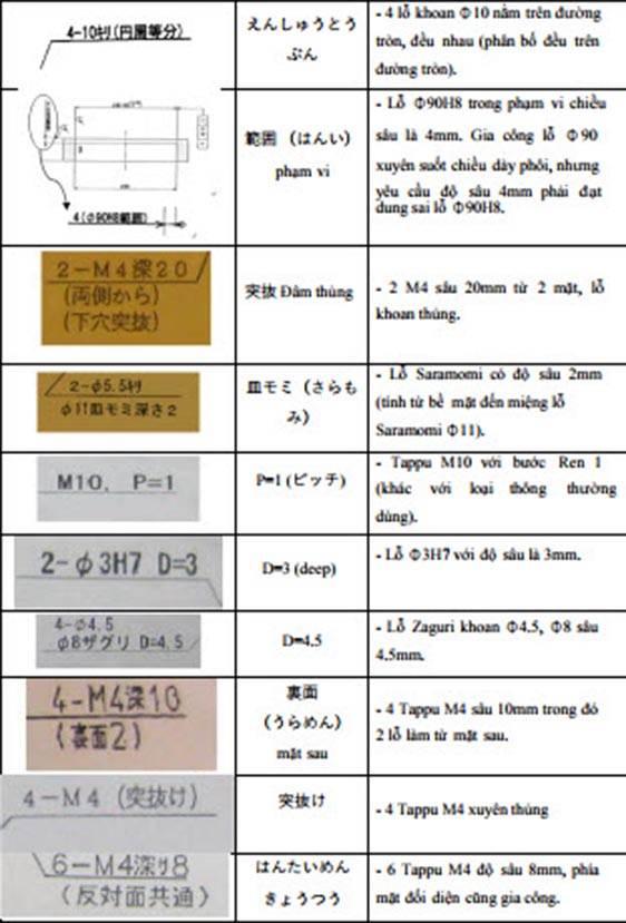 ky-hieu-ban-ve-gia-cong-lo-theo-tieu-chuan-JIS-3