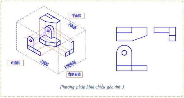 phuong-phap-hinh-chieu-goc-thu-3-1